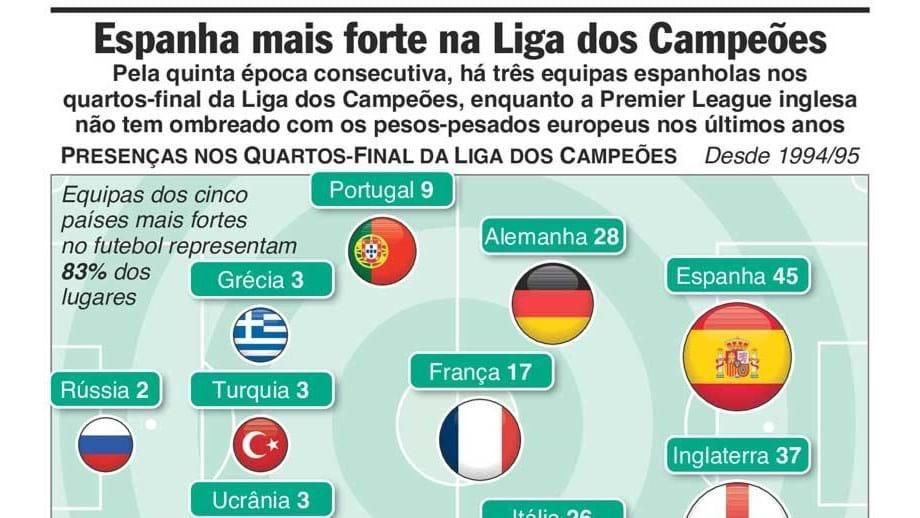 Espanha domina nos  quartos  da Liga dos Campeões - Multimédia ... 379fa1f096f30