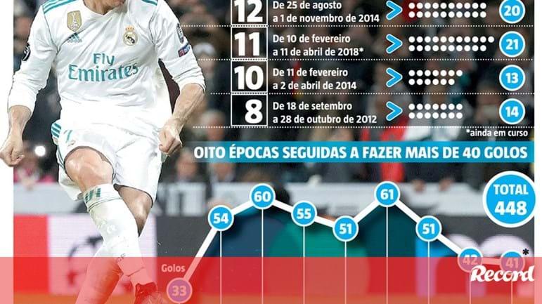 Ninguém pára Cristiano Ronaldo  até onde pode chegar  - Infografias -  Jornal Record 6e5085acb49a0