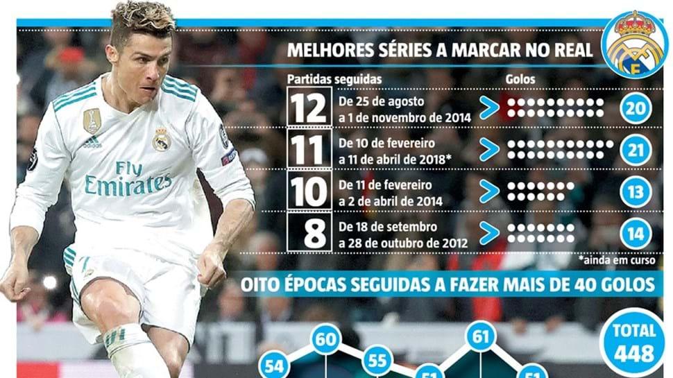 Ninguém pára Cristiano Ronaldo  até onde pode chegar  - Infografias ... 81639fd44e47b