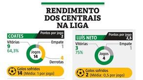 O rendimento dos centrais do Sporting na Liga
