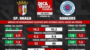 As melhores previsões para o Sp. Braga-Rangers: médias de desempenho coletivo dos últimos cinco jogos