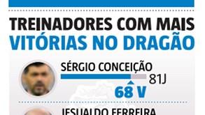 O novo rei do Dragão: Sérgio Conceição ultrapassa Jesualdo Ferreira