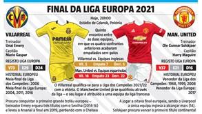Final da Liga Europa à lupa: as estrelas de Villarreal e Manchester United e os números que contam