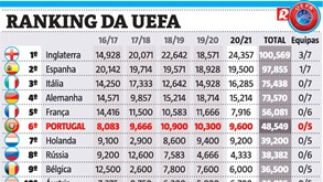 Ranking da UEFA: Inglaterra reforça liderança, Portugal fica em 6.º